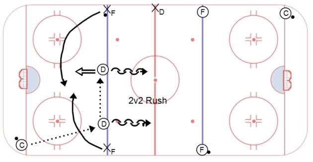 2v2 Gap Control