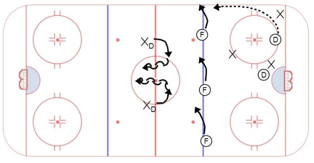 3v2 One Puck