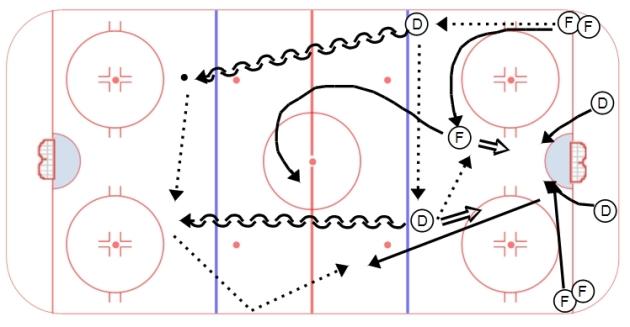 Devils 2v2 Net Front Regroup