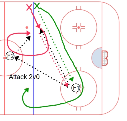 2v0 Half Ice Progression